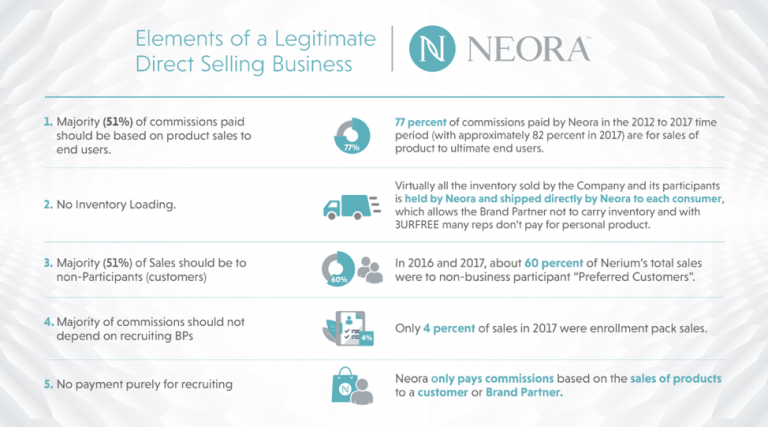 Graphic showing the features of a legitimate direct selling business, that show the FTC is overreaching in its Neora lawsuit.
